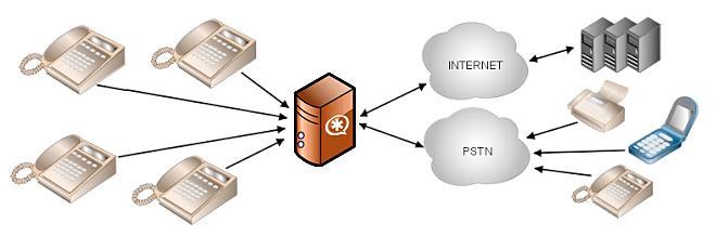 Конфигурация call центра IP